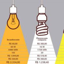 8 dicas para economizar energia elétrica